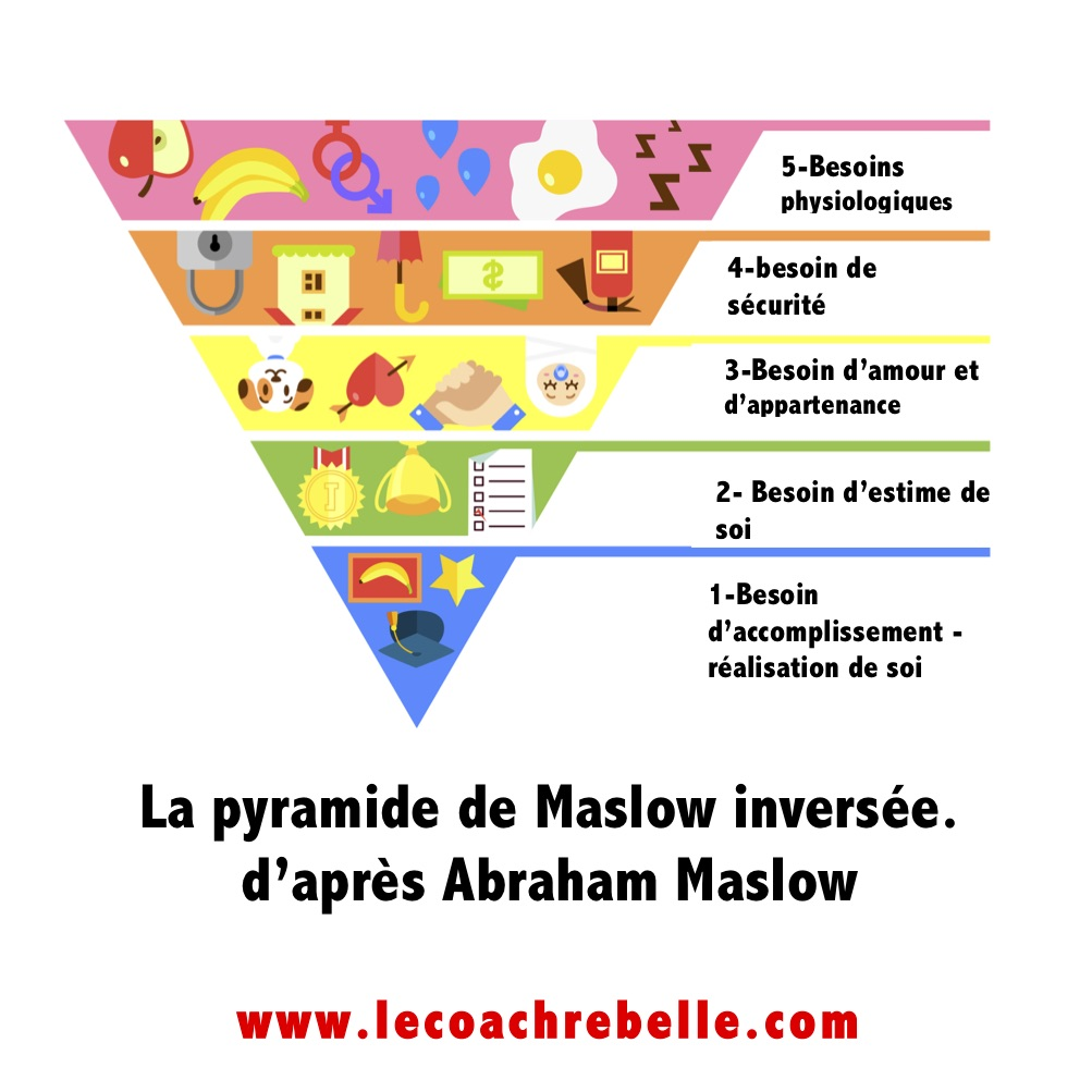 images/pyramideinversee-maslow-coachrebelle.jpg